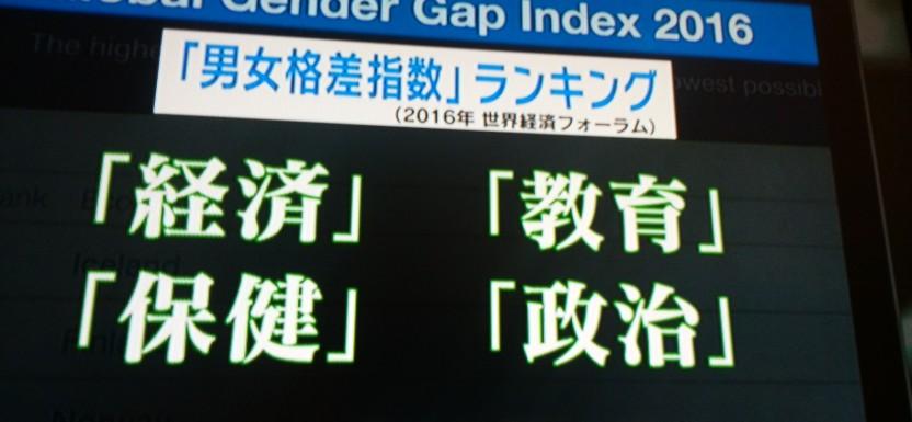 日本の男女格差、国際順位に(T_T)