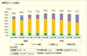 練馬人口増加