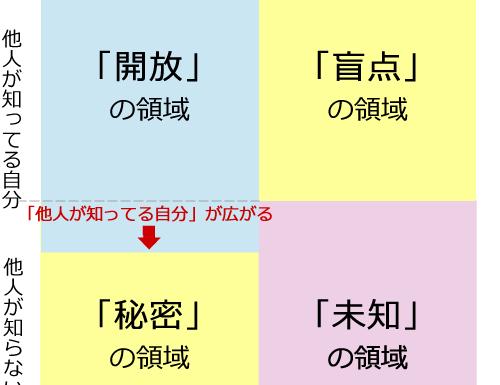自己開示と自己呈示(^_^)☆